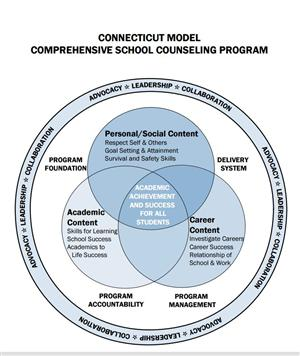 CT School Counseling Model