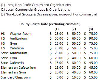 NCPS Rental Rate chart 2015